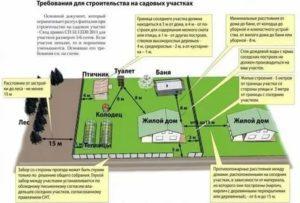 Придомовая территория частного дома сколько метров закон