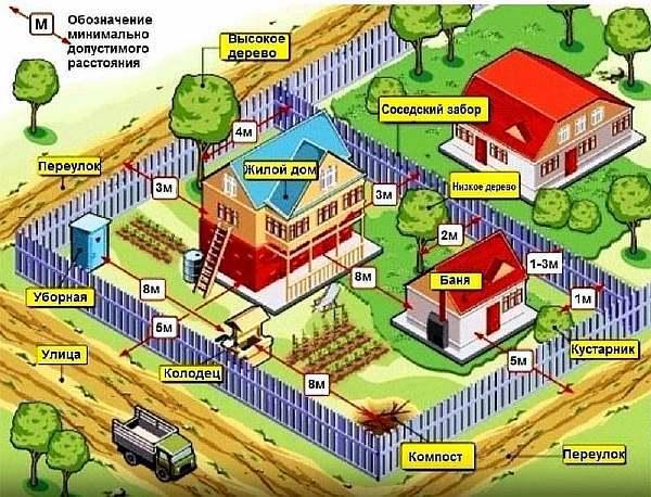 Расстояние от бани до забора согласно СНиП: правила постройки