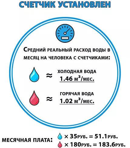 Норматив потребления воды без счетчика в 2020г: как считать расход воды по нормам, если нет ИПУ?